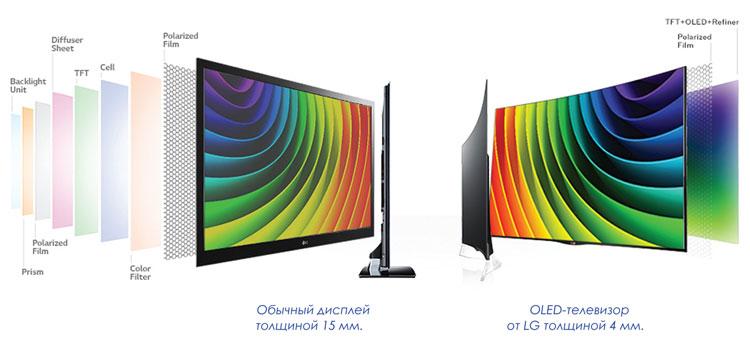 OLED против LED