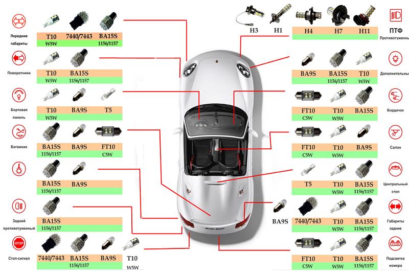 Где устанавливать светодиоды в автомобиле