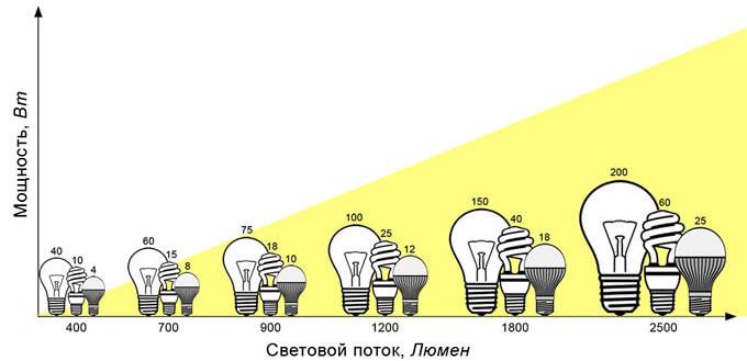 График соответствия мощности и светового потока