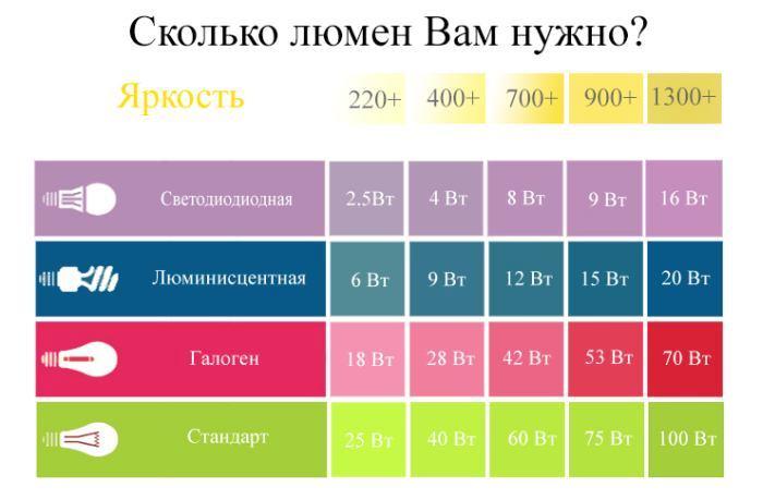 Как определить количество люмен