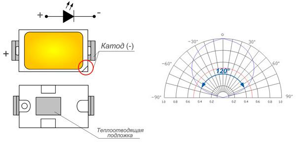 Как устроен SMD 5730. Рабочая диаграмма кристаллов