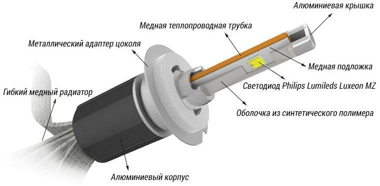 Конструкция светодиодной лампы h7-r4c