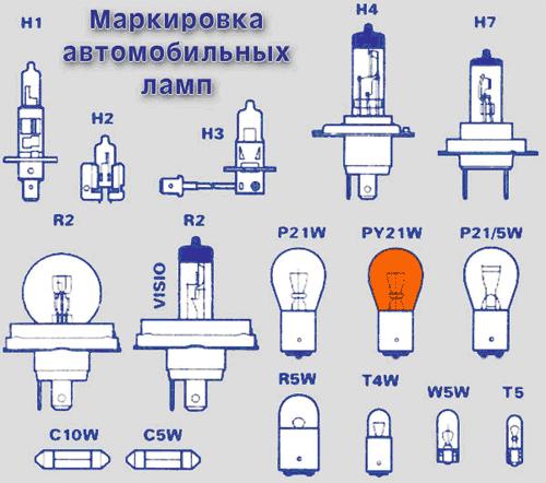Маркировка автомобильных ламп