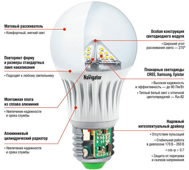 Наиболее распространенная неисправность светодиодных ламп