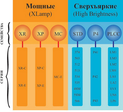 Общая классификация светодиодной продукции CREE