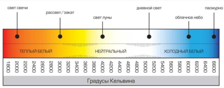 Определение теплого и холодного света в Кельвинах