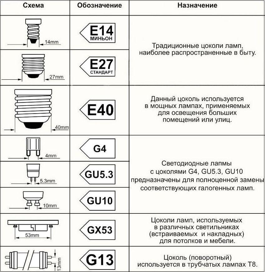 Основные типы цоколей led-ламп