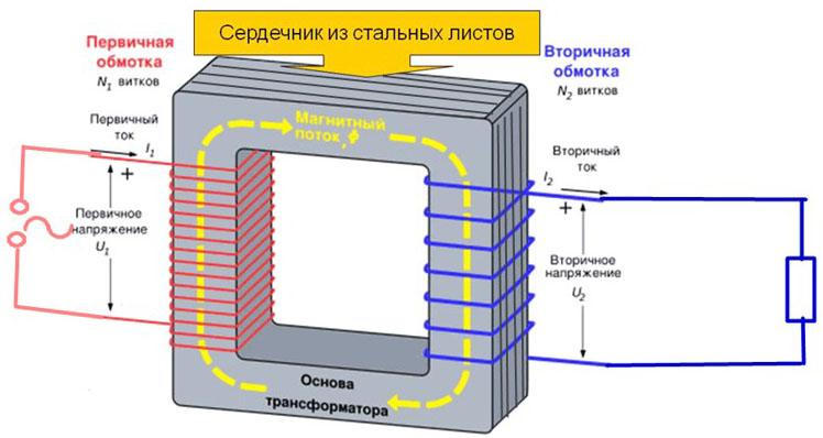 Схема самодельного понижающего трансформатора