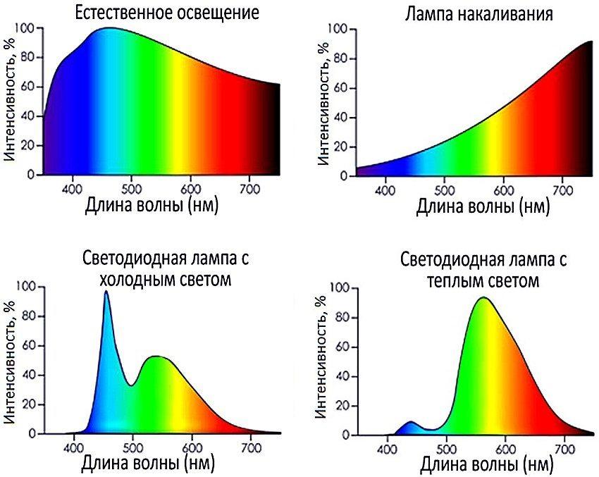 Спектр различных источников света