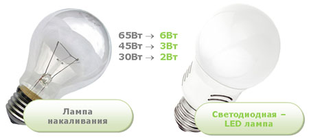 Сравнение светодиодной лампы и лампы накаливания