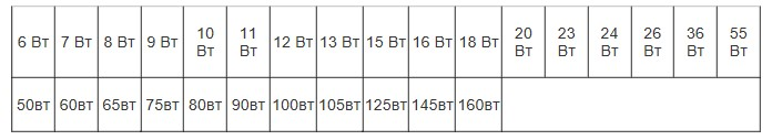 Таблица соответствия светоотдачи лед ламп и ламп накаливания