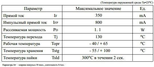 Технические особенности осветительного прибора