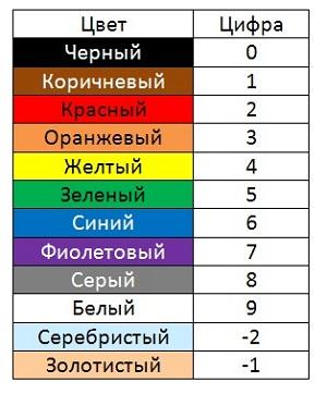 Таблица цветовой маркировки резисторов
