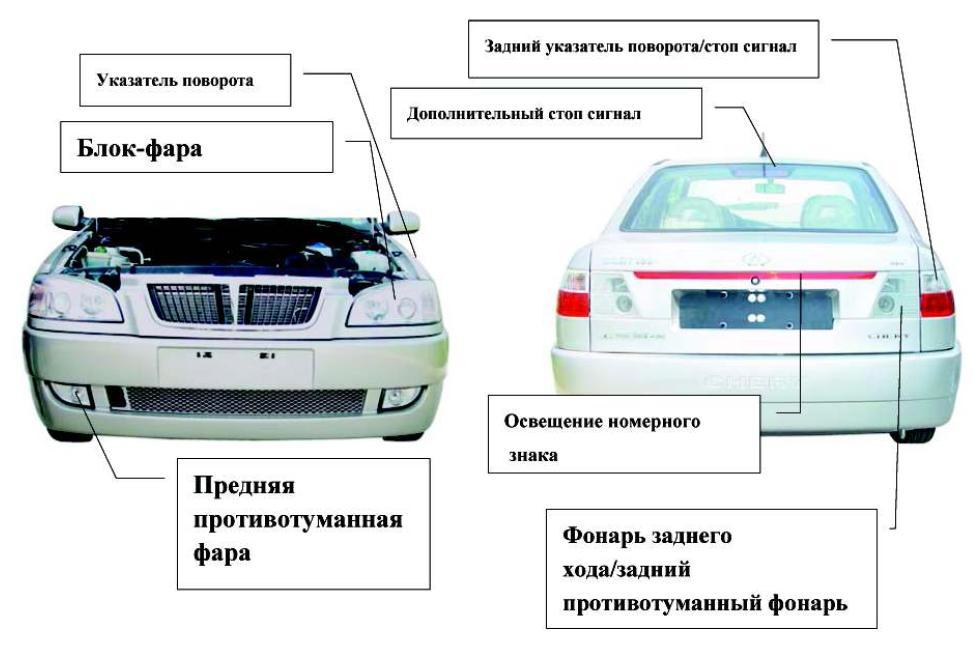 Внешние световые устройства автомомбля