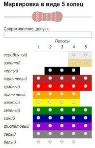 Цветовая маркировка резисторов: онлайн калькулятор